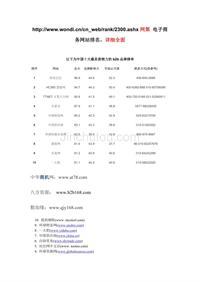 中国百强电子商务网站排名