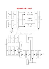 钢结构制作主要工艺流程 (2)