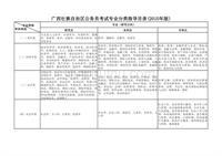 《广西壮族自治区公务员考试专业分类指导目录》(2015年版)