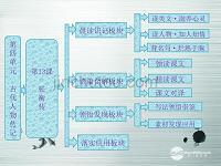 【创新语文】基础教案第四高一第13课张衡传网络技术单元方案图片